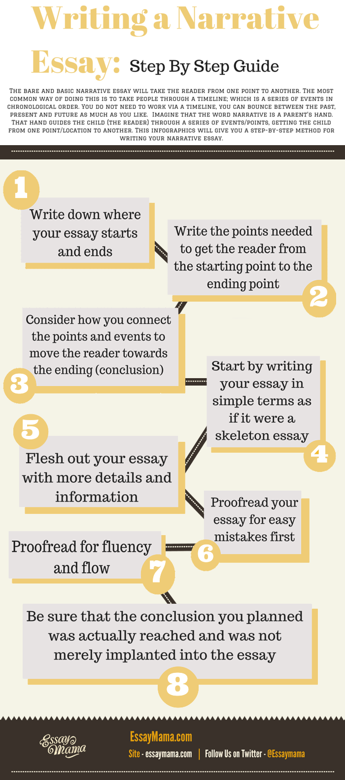 guidelines for writing the essays Guidelines for effective written communication english language essay print reference this published: 23rd march, 2015 disclaimer: this essay.